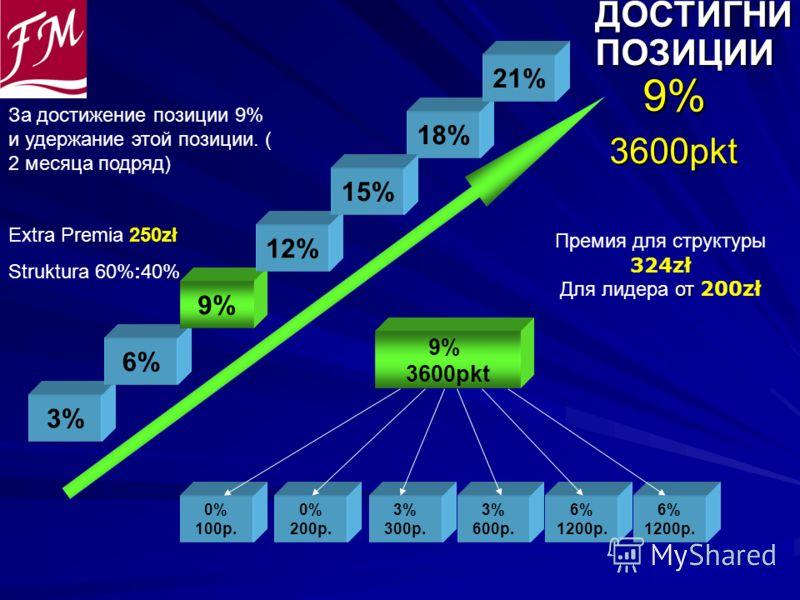 ДОСТИГНИ ДОСТИГНИ ПОЗИЦИИ ПОЗИЦИИ 9% 9%3600pkt 0% 100p. 0% 200p. 3% 300p. 9% 3600pkt 3% 600p. 6% 1200p. 6% 1200p. 3% 6% 9% 12% 18% 21% Премия для структуры 324zł от Для лидера от 200zł 15% За достижение позиции 9% и удержание этой позиции. ( 2 месяца