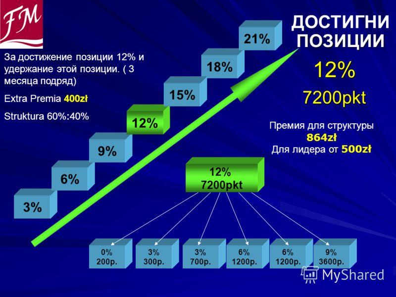ДОСТИГНИ ПОЗИЦИИ ПОЗИЦИИ12%7200pkt 0% 200p. 3% 300p. 3% 700p. 12% 7200pkt 6% 1200p. 6% 1200p. 9% 3600p. 3% 6% 9% 12% 18% 21% Премия для структуры 864zł от Для лидера от 500zł 15% За достижение позиции 12% и удержание этой позиции. ( 3 месяца подряд)