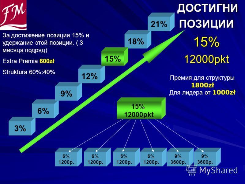 ДОСТИГНИ ДОСТИГНИПОЗИЦИИ15%12000pkt 6% 1200p. 6% 1200p. 6% 1200p. 15% 12000pkt 6% 1200p. 9% 3600p. 9% 3600p. 3% 6% 9% 12% 18% 21% Премия для структуры 1800zł от Для лидера от 1000zł 15% За достижение позиции 15% и удержание этой позиции. ( 3 месяца п
