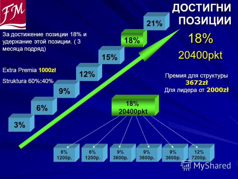 ДОСТИГНИ ПОЗИЦИИ ДОСТИГНИ ПОЗИЦИИ18%20400pkt 6% 1200p. 6% 1200p. 9% 3600p. 18% 20400pkt 9% 3600p. 9% 3600p. 12% 7200p. 3% 6% 9% 12% 18% 21% Премия для структуры 3672zł от Для лидера от 2000zł 15% За достижение позиции 18% и удержание этой позиции. (
