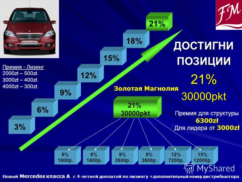 ДОСТИГНИПОЗИЦИИ21%30000pkt 6% 1800p. 6% 1800p. 9% 3600p. 21% 30000pkt 9% 3600p. 12% 7200p. 15% 12000p. 3% 6% 9% 12% 18% 21% Премия для структуры 6300zł от Для лидера от 3000zł 15% Золотая Магнолия Новый Mercedes класса A с 4-летней доплатой по лизинг