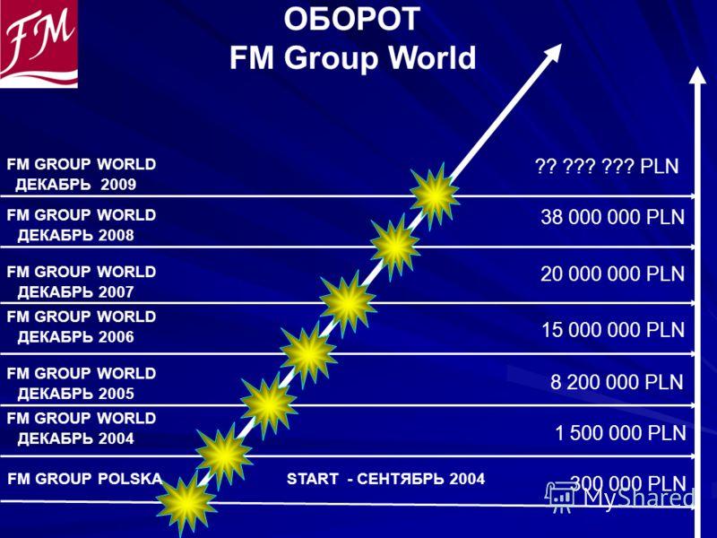 1 500 000 PLN ОБОРОТ FM Group World 15 000 000 PLN 8 200 000 PLN START - СЕНТЯБРЬ 2004 20 000 000 PLN 300 000 PLN 38 000 000 PLN FM GROUP POLSKA FM GROUP WORLD ДЕКАБРЬ 2009 ?? ??? ??? PLN FM GROUP WORLD ДЕКАБРЬ 2008 FM GROUP WORLD ДЕКАБРЬ 2007 FM GRO