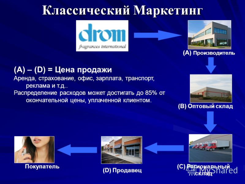 (A) Производитель (B) Оптовый склад (C) Региональный склад (D) Продавец Покупатель (A) – (D) = Цена продажи Аренда, страхование, офис, зарплата, транспорт, реклама и т.д.. Распределение расходов может достигать до 85% от окончательной цены, уплаченно