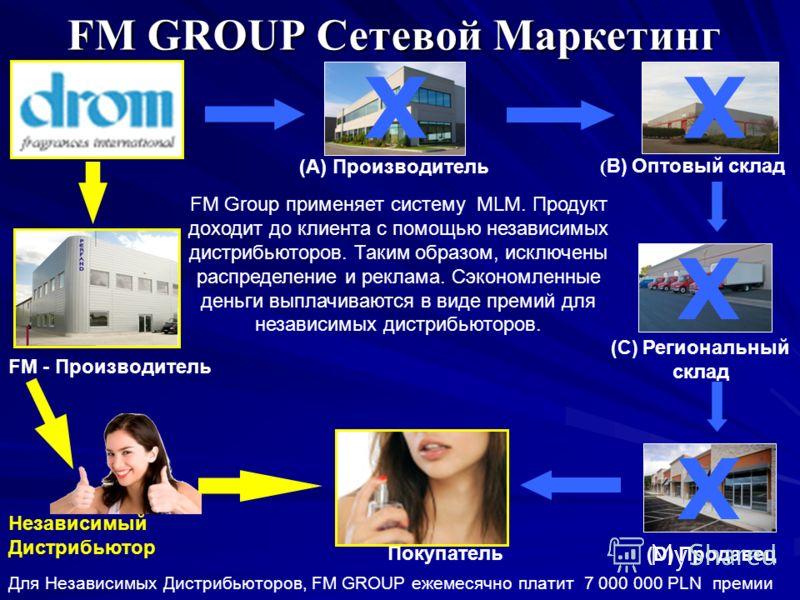 FM GROUP Сетевой Маркетинг ( B) Оптовый склад (C) Региональный склад X X (D) Продавец Покупатель X Независимый Дистрибьютор FM Group применяет систему MLM. Продукт доходит до клиента с помощью независимых дистрибьюторов. Таким образом, исключены расп