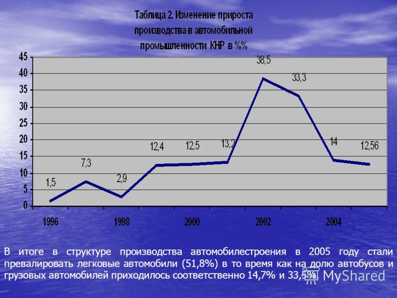 В итоге в структуре производства автомобилестроения в 2005 году стали превалировать легковые автомобили (51,8%) в то время как на долю автобусов и грузовых автомобилей приходилось соответственно 14,7% и 33,5%.