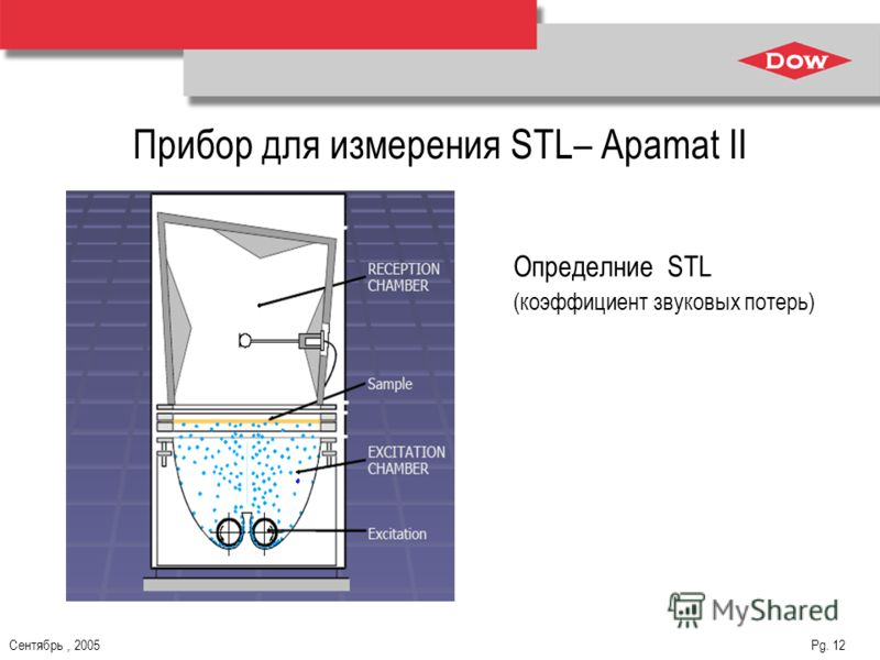 Сентябрь, 2005 Pg. 12 Прибор для измерения STL– Apamat II Определние STL (коэффициент звуковых потерь)