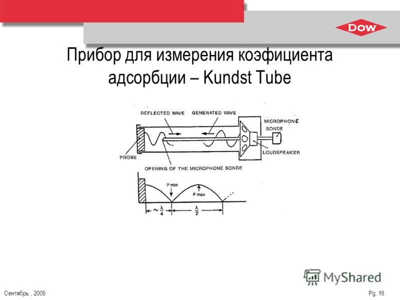 Сентябрь, 2005 Pg. 16 Прибор для измерения коэфициента адсорбции – Kundst Tube