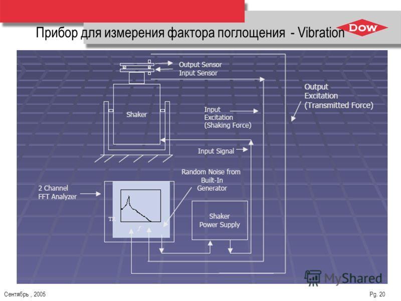 Сентябрь, 2005 Pg. 20 Прибор для измерения фактора поглощения - Vibration