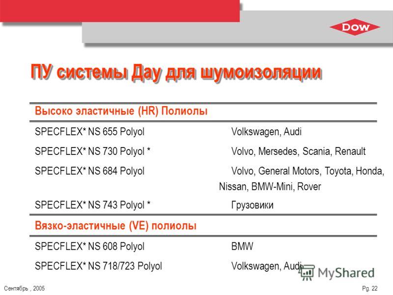Сентябрь, 2005 Pg. 22 ПУ системы Дау для шумоизоляции Высоко эластичные (HR) Полиолы SPECFLEX* NS 655 Polyol Volkswagen, Audi SPECFLEX* NS 730 Polyol *Volvo, Mersedes, Scania, Renault SPECFLEX* NS 684 Polyol Volvo, General Motors, Toyota, Honda, Niss