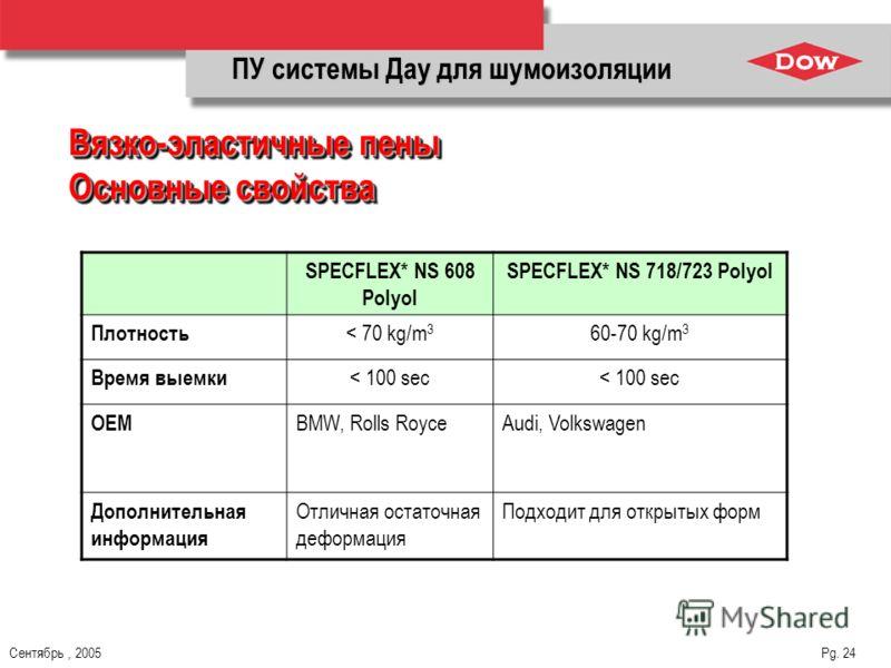 Сентябрь, 2005 Pg. 24 SPECFLEX* NS 608 Polyol SPECFLEX* NS 718/723 Polyol Плотность < 70 kg/m 3 60-70 kg/m 3 Время выемки < 100 sec ОЕМ BMW, Rolls RoyceAudi, Volkswagen Дополнительная информация Отличная остаточная деформация Подходит для открытых фо
