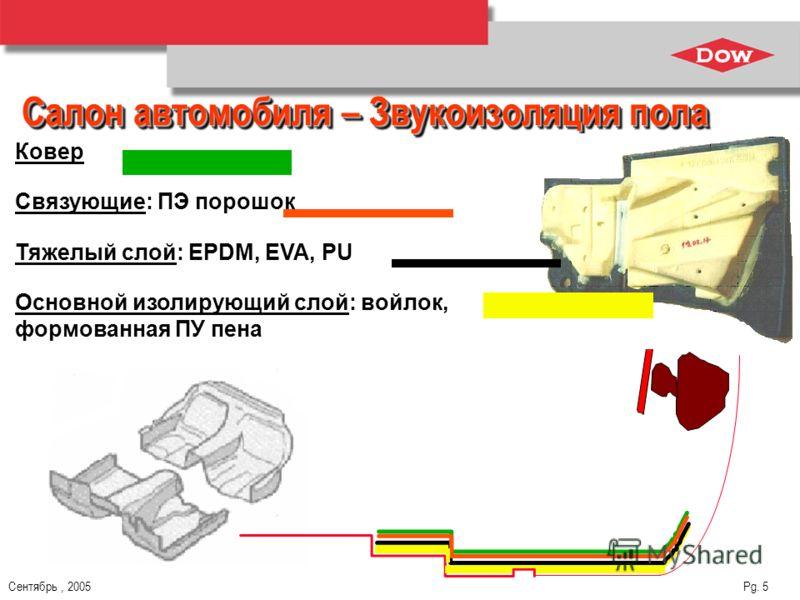 Сентябрь, 2005 Pg. 5 Салон автомобиля – Звукоизоляция пола Тяжелый слой: EPDM, EVA, PU Основной изолирующий слой: войлок, формованная ПУ пена Связующие: ПЭ порошок Ковер