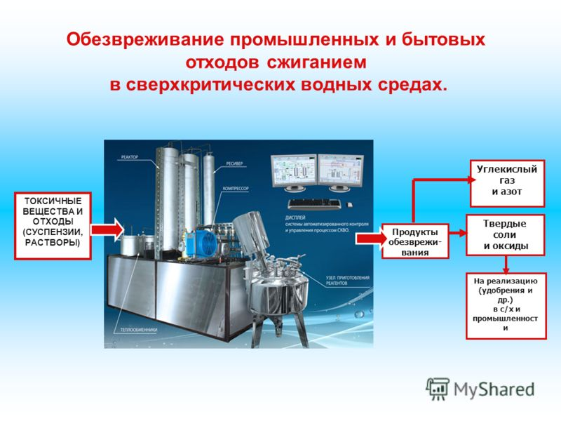 ТОКСИЧНЫЕ ВЕЩЕСТВА И ОТХОДЫ (СУСПЕНЗИИ, РАСТВОРЫ) Продукты обезврежи- вания Углекислый газ и азот Твердые соли и оксиды На реализацию (удобрения и др.) в с/х и промышленност и Обезвреживание промышленных и бытовых отходов сжиганием в сверхкритических