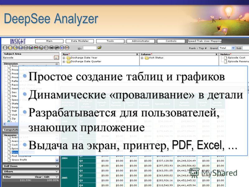 DeepSee Analyzer Простое создание таблиц и графиков Простое создание таблиц и графиков Динамические «проваливание» в детали Динамические «проваливание» в детали Разрабатывается для пользователей, знающих приложение Разрабатывается для пользователей,