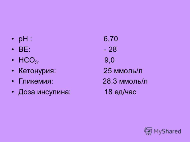 рН : 6,70 ВЕ: - 28 НСО 3: 9,0 Кетонурия: 25 ммоль/л Гликемия: 28,3 ммоль/л Доза инсулина: 18 ед/час