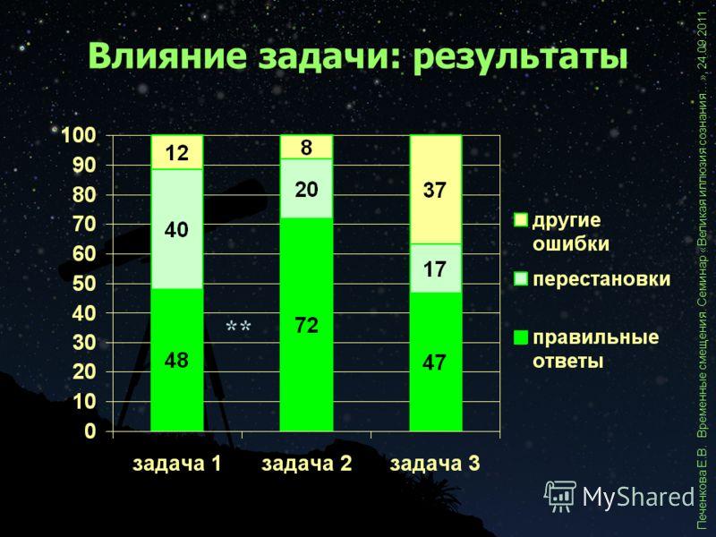 ** Влияние задачи: результаты Печенкова Е.В. Временные смещения. Семинар «Великая иллюзия сознания…», 24.09.2011