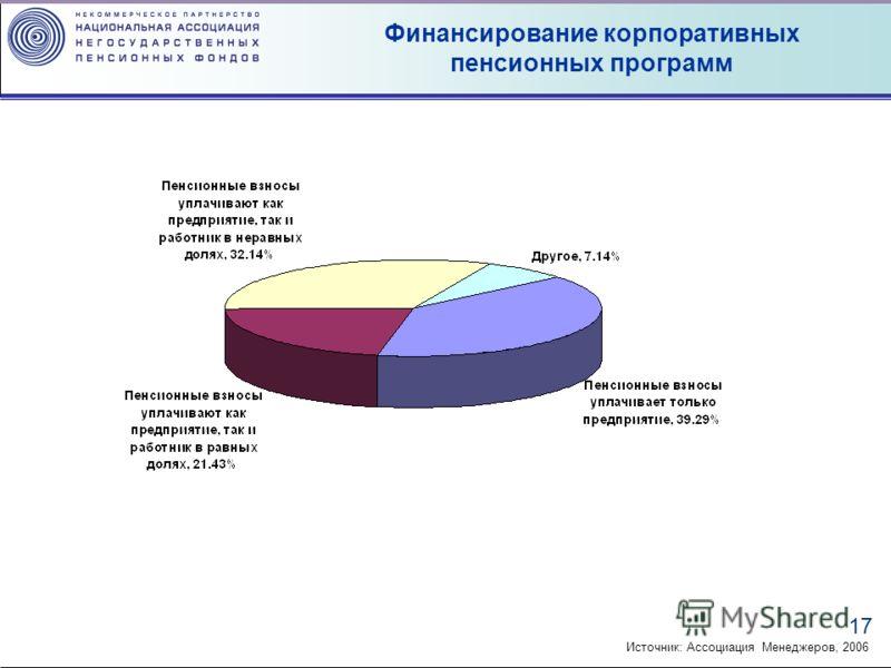 17 Финансирование корпоративных пенсионных программ Источник: Ассоциация Менеджеров, 2006