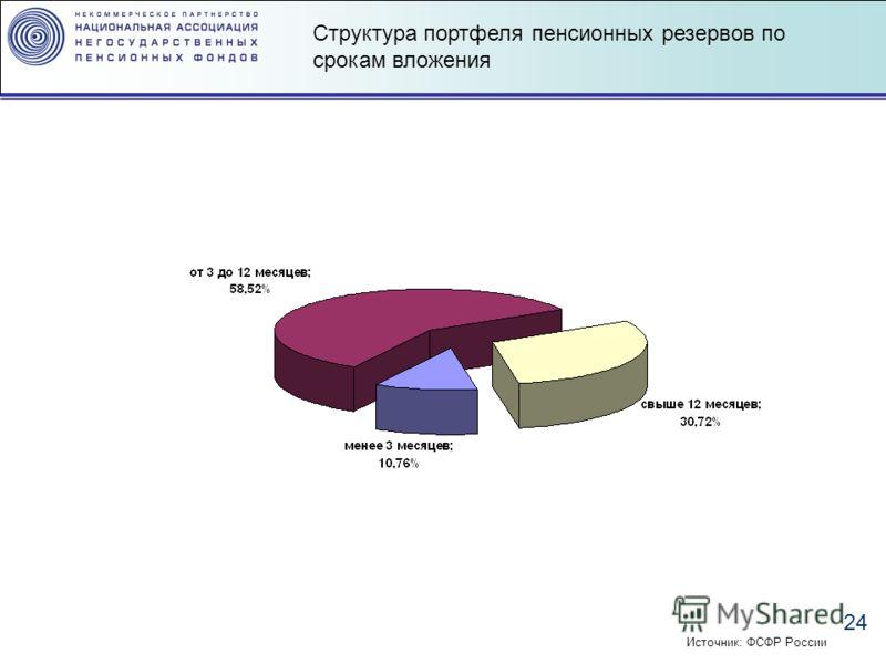 24 Структура портфеля пенсионных резервов по срокам вложения Источник: ФСФР России