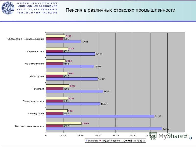 5 Пенсия в различных отраслях промышленности