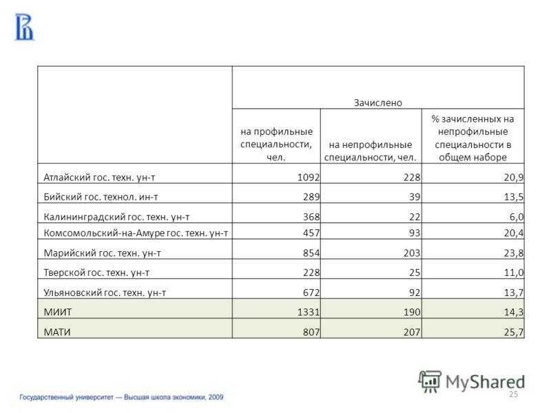 25 Зачислено на профильные специальности, чел. на непрофильные специальности, чел. % зачисленных на непрофильные специальности в общем наборе Атлайский гос. техн. ун-т109222820,9 Бийский гос. технол. ин-т2893913,5 Калининградский гос. техн. ун-т36822