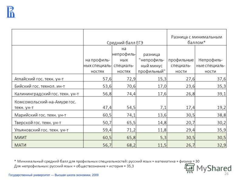 26 Средний балл ЕГЭ Разница с минимальным баллом* на профиль- ных специаль- ностях на непрофиль- ных специаль- ностях разница
