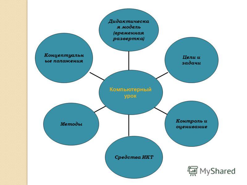 Концептуальн ые положения Методы Средства ИКТ Контроль и оценивание Цели и задачи Дидактическа я модель (временная развертка) Компьютерный урок