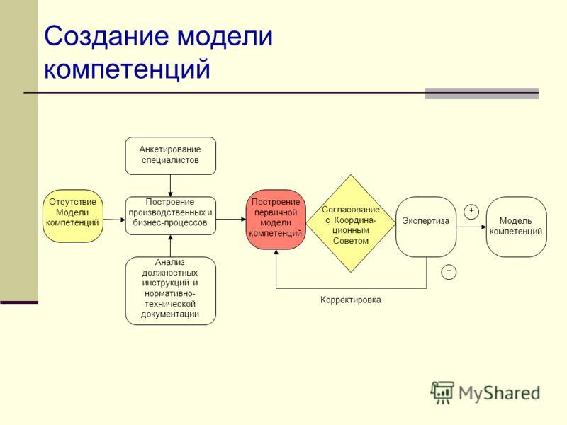Создание модели компетенций Отсутствие Модели компетенций Построение производственных и бизнес-процессов Анкетирование специалистов Анализ должностных инструкций и нормативно- технической документации Построение первичной модели компетенций Согласова