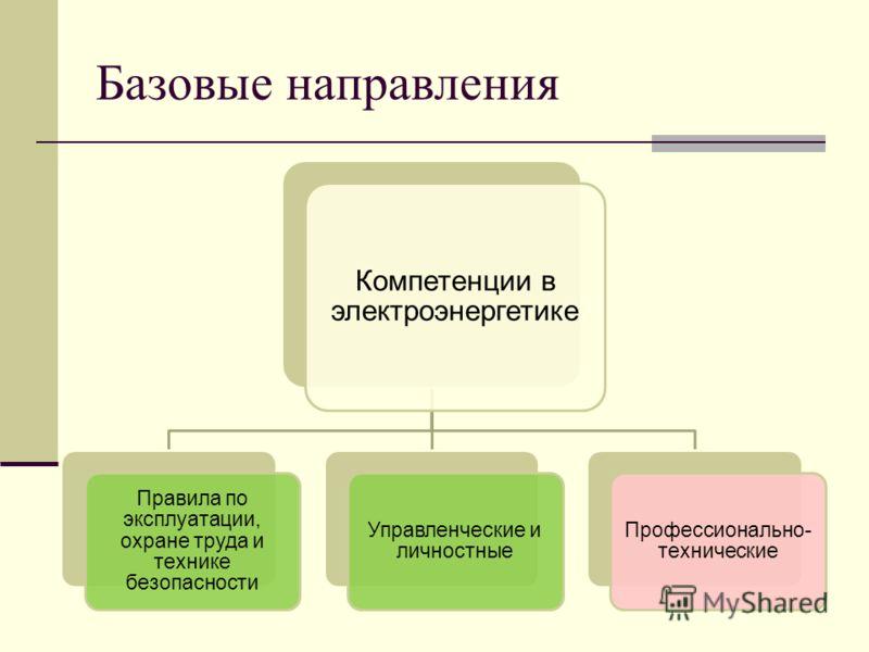 Базовые направления Компетенции в электроэнергетике Правила по эксплуатации, охране труда и технике безопасности Управленческие и личностные Профессионально- технические