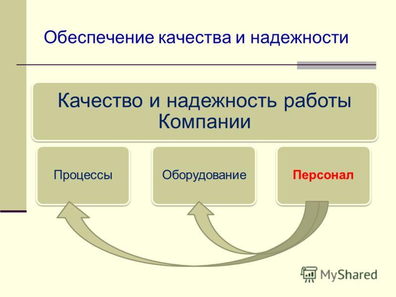 Обеспечение качества и надежности Качество и надежность работы Компании ПроцессыОборудованиеПерсонал