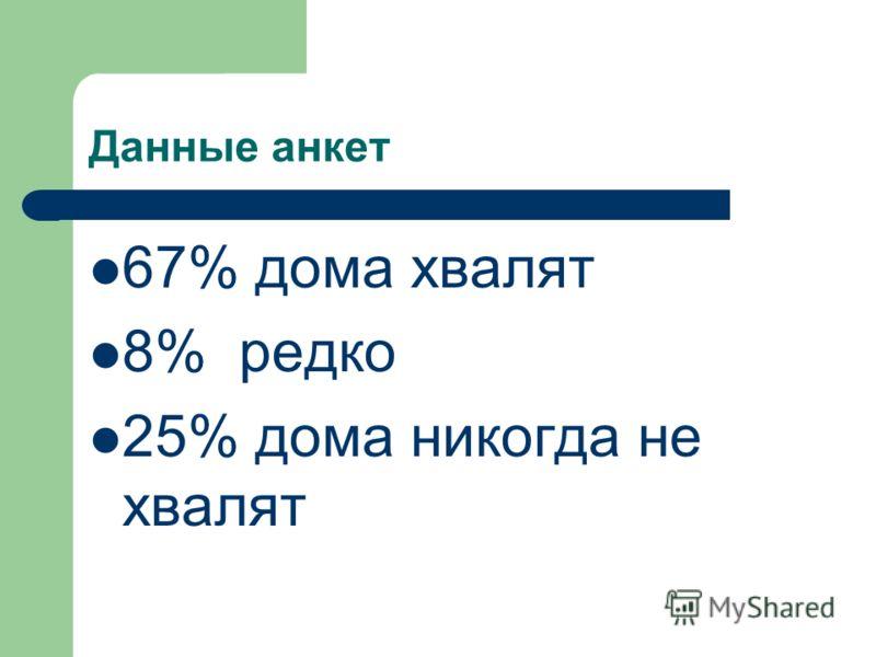 Данные анкет 67% дома хвалят 8% редко 25% дома никогда не хвалят