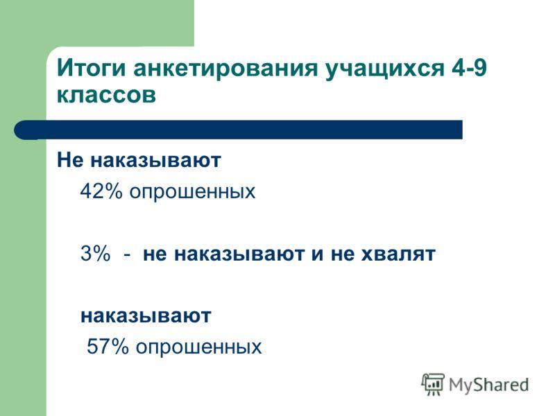 Итоги анкетирования учащихся 4-9 классов Не наказывают 42% опрошенных 3% - не наказывают и не хвалят наказывают 57% опрошенных
