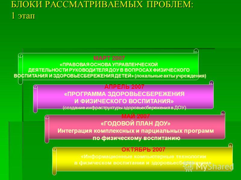 БЛОКИ РАССМАТРИВАЕМЫХ ПРОБЛЕМ: 1 этап МАРТ 2007 «ПРАВОВАЯ ОСНОВА УПРАВЛЕНЧЕСКОЙ ДЕЯТЕЛЬНОСТИ РУКОВОДИТЕЛЯ ДОУ В ВОПРОСАХ ФИЗИЧЕСКОГО ВОСПИТАНИЯ И ЗДОРОВЬЕСБЕРЕЖЕНИЯ ДЕТЕЙ» (локальные акты учреждения) АПРЕЛЬ 2007 «ПРОГРАММА ЗДОРОВЬЕСБЕРЕЖЕНИЯ И ФИЗИЧЕ