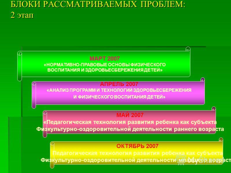 БЛОКИ РАССМАТРИВАЕМЫХ ПРОБЛЕМ: 2 этап МАРТ 2007 «НОРМАТИВНО-ПРАВОВЫЕ ОСНОВЫ ФИЗИЧЕСКОГО ВОСПИТАНИЯ И ЗДОРОВЬЕСБЕРЕЖЕНИЯ ДЕТЕЙ» АПРЕЛЬ 2007 «АНАЛИЗ ПРОГРАММ И ТЕХНОЛОГИЙ ЗДОРОВЬЕСБЕРЕЖЕНИЯ И ФИЗИЧЕСКОГО ВОСПИТАНИЯ ДЕТЕЙ» МАЙ 2007 «Педагогическая техно