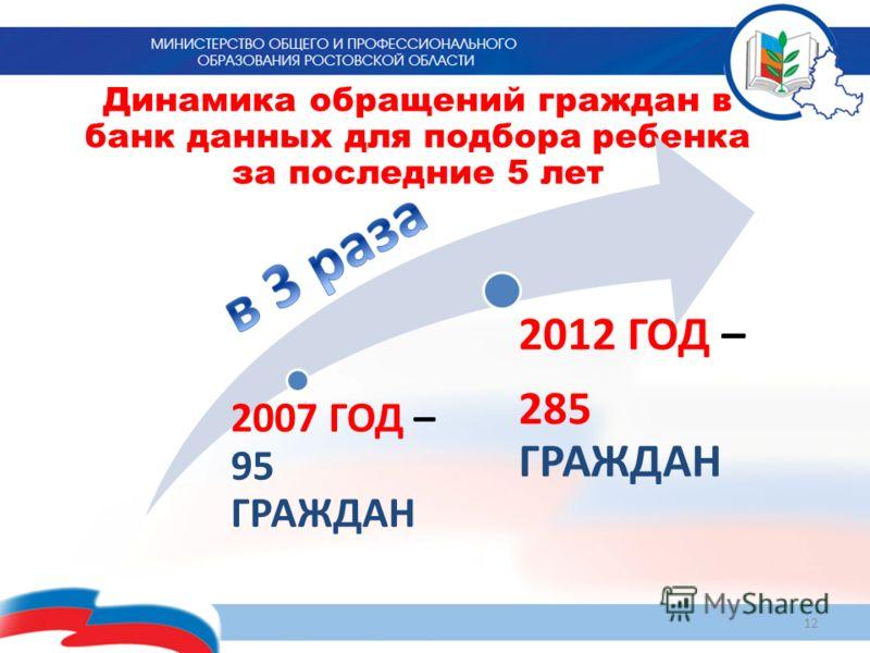 Динамика обращений граждан в банк данных для подбора ребенка за последние 5 лет 12 2007 ГОД – 95 ГРАЖДАН 2012 ГОД – 285 ГРАЖДАН