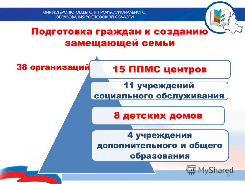 Подготовка граждан к созданию замещающей семьи 38 организаций 15 11 учреждений социального обслуживания 15 ППМС центров8 детских домов 4 учреждения дополнительного и общего образования