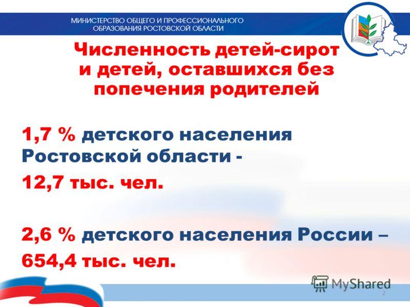 Численность детей-сирот и детей, оставшихся без попечения родителей 1,7 % детского населения Ростовской области - 12,7 тыс. чел. 2,6 % детского населения России – 654,4 тыс. чел. 2