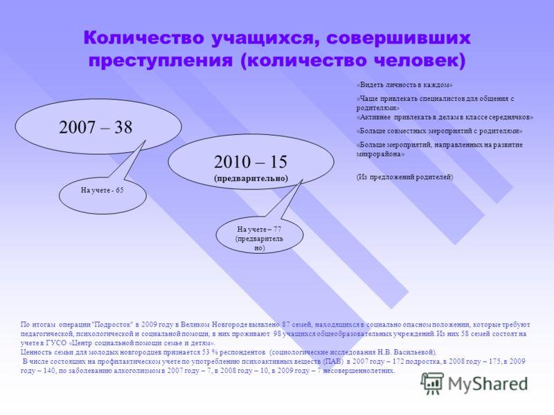 Количество учащихся, совершивших преступления (количество человек) 2007 – 38 2010 – 15 (предварительно) По итогам операции