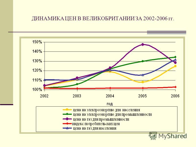 5 ДИНАМИКА ЦЕН В ВЕЛИКОБРИТАНИИ ЗА 2002-2006 гг.