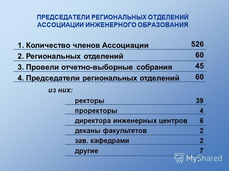 ПРЕДСЕДАТЕЛИ РЕГИОНАЛЬНЫХ ОТДЕЛЕНИЙ АССОЦИАЦИИ ИНЖЕНЕРНОГО ОБРАЗОВАНИЯ 1. Количество членов Ассоциации 2. Региональных отделений 3. Провели отчетно-выборные собрания 4. Председатели региональных отделений из них: 526 60 45 60 ректоры проректоры дирек