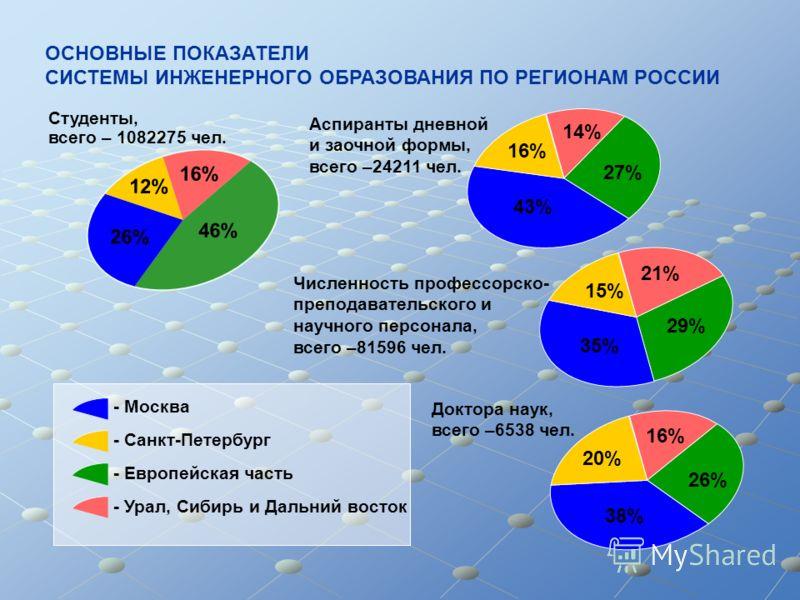 16% 12% 26% 46% 21% 29% 35% 15% 16% 43% 27% 14% 16% 26% 38% 20% - Москва - Санкт-Петербург - Европейская часть - Урал, Сибирь и Дальний восток ОСНОВНЫЕ ПОКАЗАТЕЛИ СИСТЕМЫ ИНЖЕНЕРНОГО ОБРАЗОВАНИЯ ПО РЕГИОНАМ РОССИИ Студенты, всего – 1082275 чел. Аспир