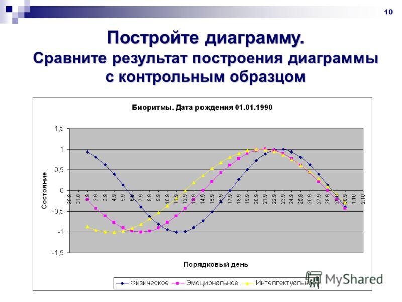 10 Постройте диаграмму. Сравните результат построения диаграммы с контрольным образцом
