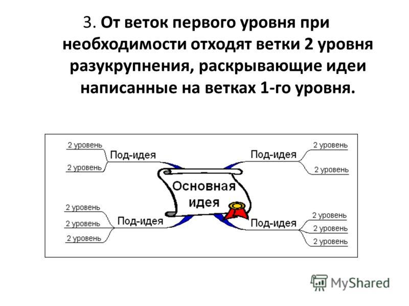 3. От веток первого уровня при необходимости отходят ветки 2 уровня разукрупнения, раскрывающие идеи написанные на ветках 1-го уровня.