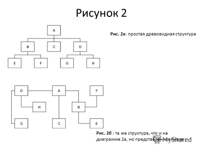 Рис. 2а: простая древовидная структура Рис. 2б : та же структура, что и на диаграмме 2а, но представленная иначе Рисунок 2
