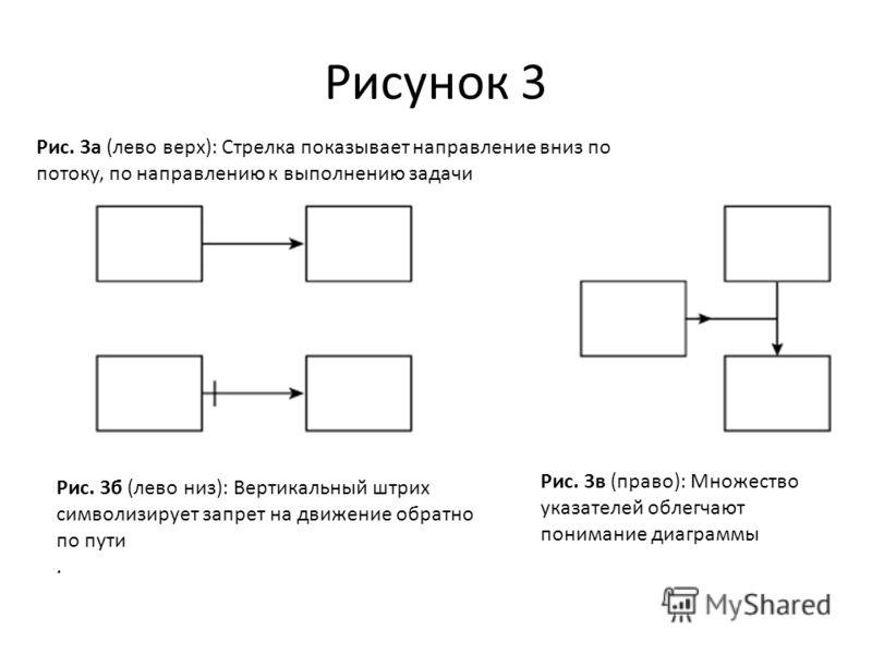 Рисунок 3 Рис. 3б (лево низ): Вертикальный штрих символизирует запрет на движение обратно по пути. Рис. 3а (лево верх): Стрелка показывает направление вниз по потоку, по направлению к выполнению задачи Рис. 3в (право): Множество указателей облегчают