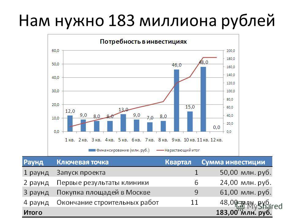 Нам нужно 183 миллиона рублей