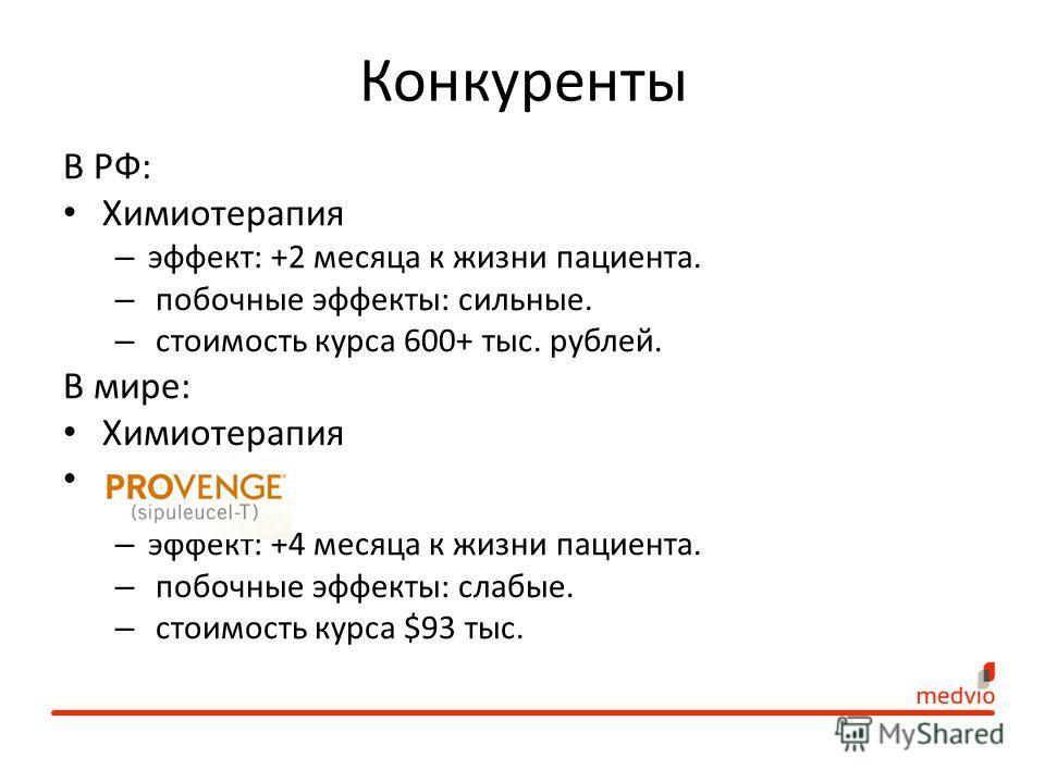 Конкуренты В РФ: Химиотерапия – эффект: +2 месяца к жизни пациента. – побочные эффекты: сильные. – стоимость курса 600+ тыс. рублей. В мире: Химиотерапия Provenge – эффект: +4 месяца к жизни пациента. – побочные эффекты: слабые. – стоимость курса $93