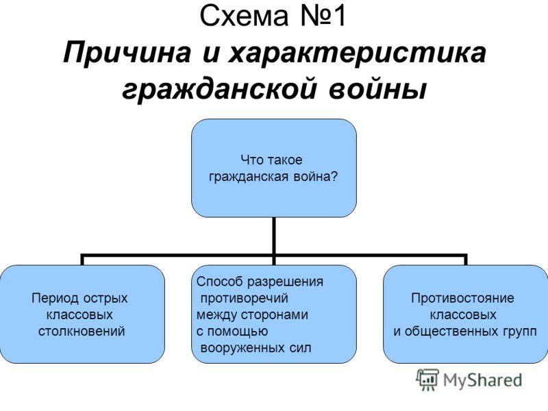 Схема 1 Причина и