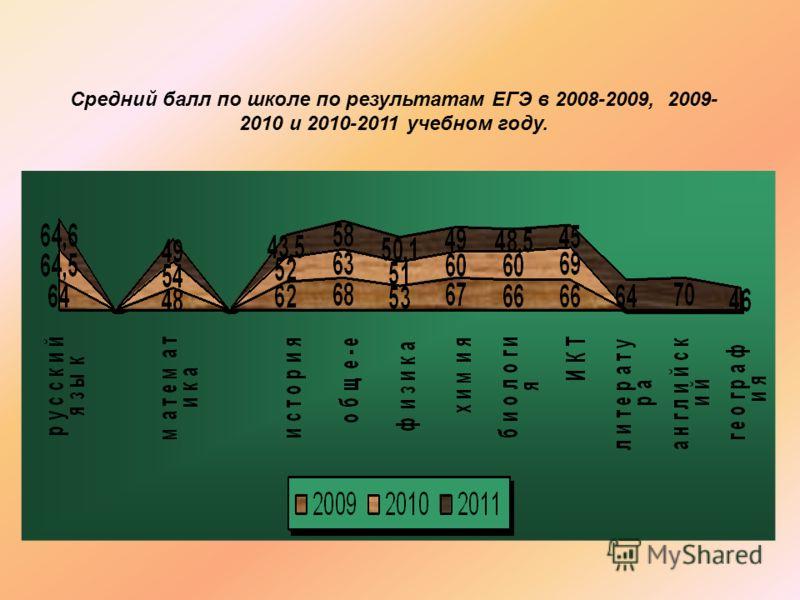 Средний балл по школе по результатам ЕГЭ в 2008-2009, 2009- 2010 и 2010-2011 учебном году.