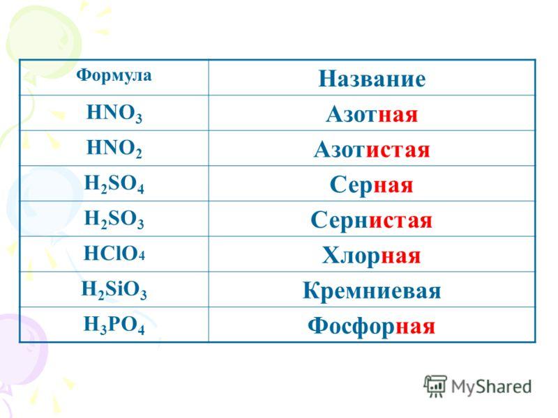 Формула Название HNO 3 Азотная HNO 2 Азотистая H 2 SO 4 Серная H 2 SO 3 Сернистая HClO 4 Хлорная H 2 SiO 3 Кремниевая H 3 PO 4 Фосфорная