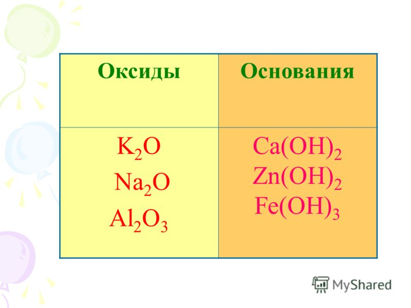 ОксидыОснования K 2 O Na 2 O Al 2 O 3 Ca(OH) 2 Zn(OH) 2 Fe(OH) 3