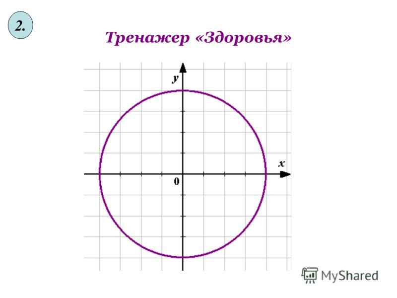 Аукцион идей «Классификация уравнений» 1. Уравнение метода решения Методы 1. 2sin 2 x +cos 2 x = 5sinxcosxа) приведением к 2. sin 2 x + cos 2 2x + sin 2 3x ==3/2 квадратному 3. cosx sin7x= cos 3x sin5x б) как однородные 4. sin 2 x – 2 sinx – 3 = 0 в)